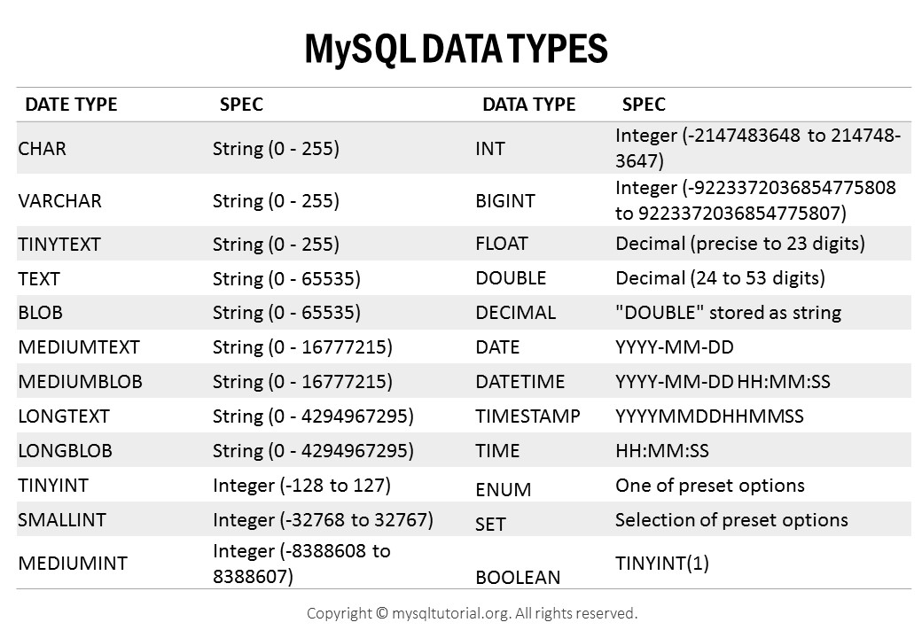 MySQL Data Types Overview