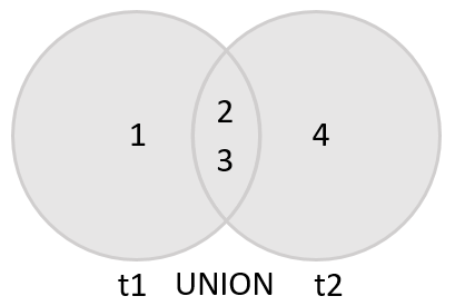 MySQL UNION: Combining Results of Two or More Queries