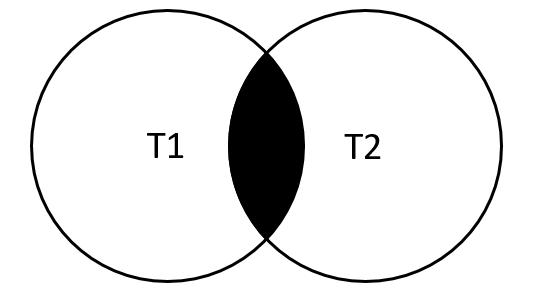 MySQL INNER JOIN Venn Diagram