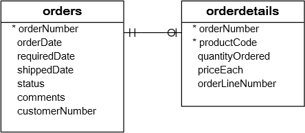 Orders and OrderDetails table