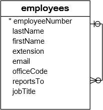mysql self join employees table