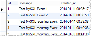messages table entries with recurring events