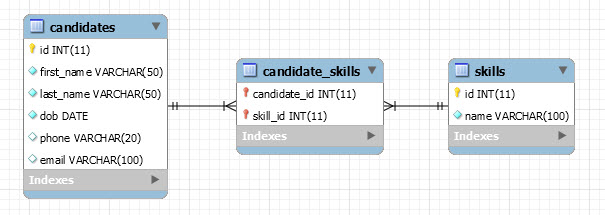 mysql jdbc sample database diagram
