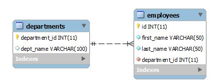 HR Sample Database