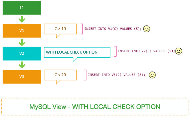 MySQL WITH LOCAL CHECK OPTION
