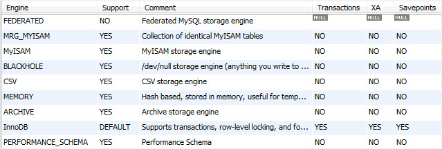 Astounding How To Change Storage Engine For A Table In Mysql Home Interior And Landscaping Ferensignezvosmurscom