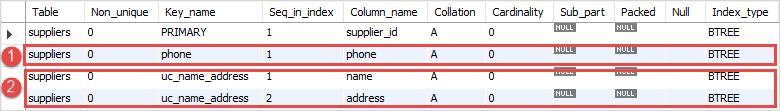 MySQL UNIQUE Constraint Example