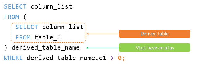 An Essential Guide to MySQL Derived Table