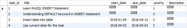MySQL INSERT current date example