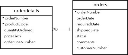 orders orderdetails table