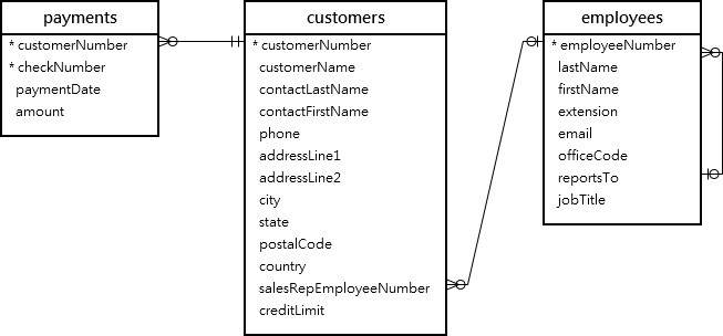 Understanding MySQL LEFT JOIN Clause By Examples