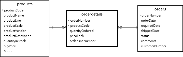 MySQL INNER JOIN By Practical Examples