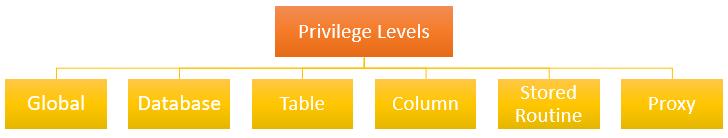 MySQL Grant - Privilege Level