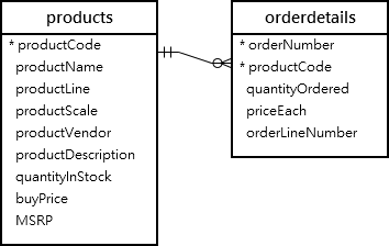 products orderdetails tables